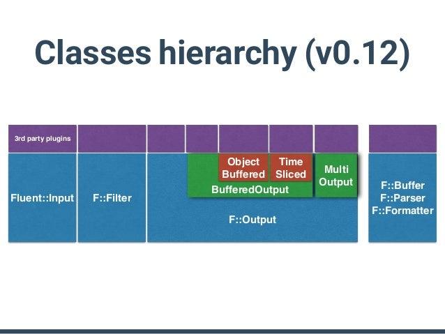 Classes hierarchy (v0.14) F::P::Input F::P::Filter F::P::Output Fluent::Plugin::Base F::P::Buffer F::P::Parser F::P::Forma...