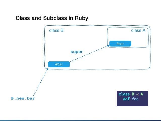 class A #bar class B #bar super B.new.bar module M #bar Introducing Methods by Mixin