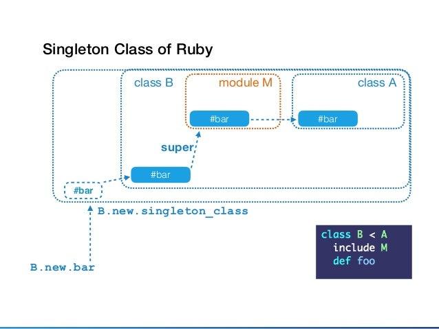 class A #bar class B #bar super b=B.new b.singleton_class.include M2 b.bar module M #bar Adding Methods on An Instance (1)...