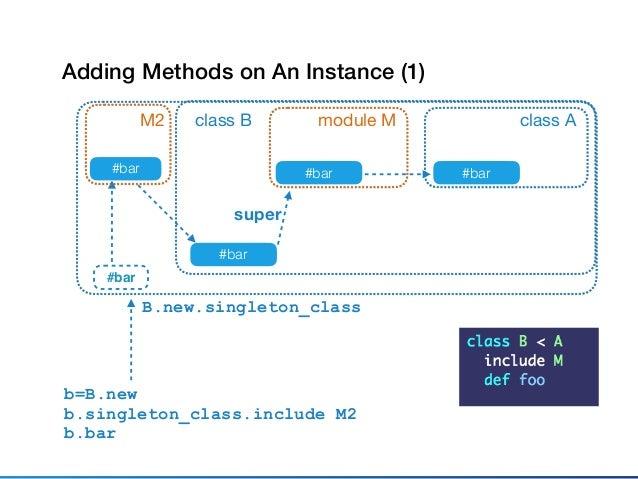 class A #bar class B #bar super b=B.new b.extend M2 b.bar module M #bar Adding Methods on An Instance (2) B.new.singleton_...