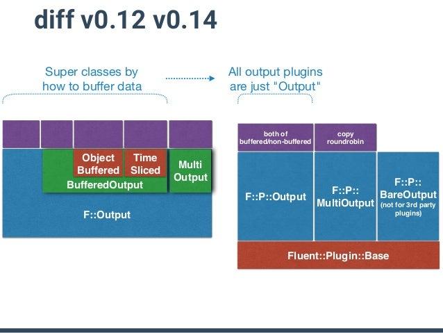 Fluentd v0.12 Fluent::Output class Fluent::Output #emit(tag, es, chain) MyOutput Engine calls plugin.emit(tag, es, chain) ...