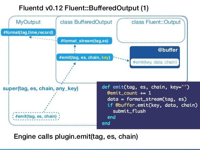 Fluentd v0.12 Fluent::BufferedOutput (2) class Fluent::Outputclass BufferedOutput #emit(tag, es, chain, key) MyOutput #emit...