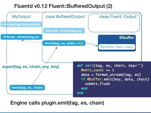 Fluentd v0.12 Fluent::TimeSlicedOutput class Fluent::Outputclass BufferedOutput #emit(tag, es, chain, key) MyOutput #emit(t...