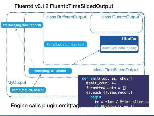 Fluentd v0.12 Fluent::ObjectBufferedOutput class Fluent::Outputclass BufferedOutput #emit(tag, es, chain, key) MyOutput #em...