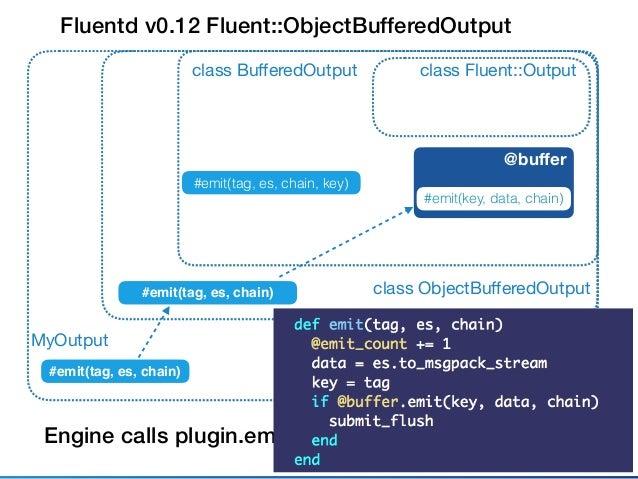 Fluentd v0.12 Fluent::BufferedOutput class Fluent::Outputclass BufferedOutputMyOutput @buffer calls #write in OutputThread ...