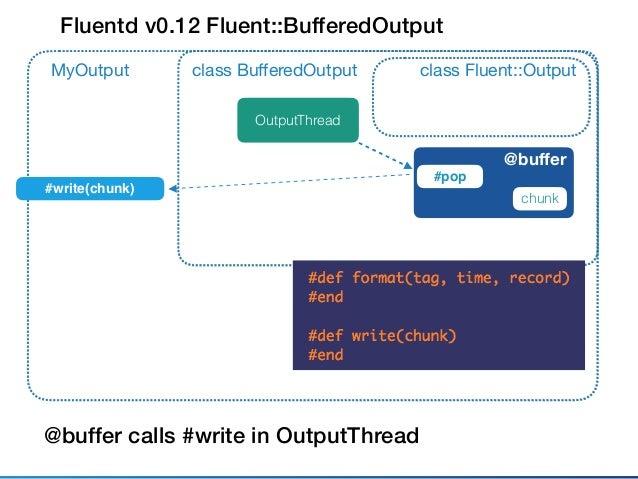 Fluentd v0.12 Fluent::TimeSlicedOutput class Fluent::Outputclass BufferedOutput @buffer MyOutput class TimeSlicedOutput Outp...