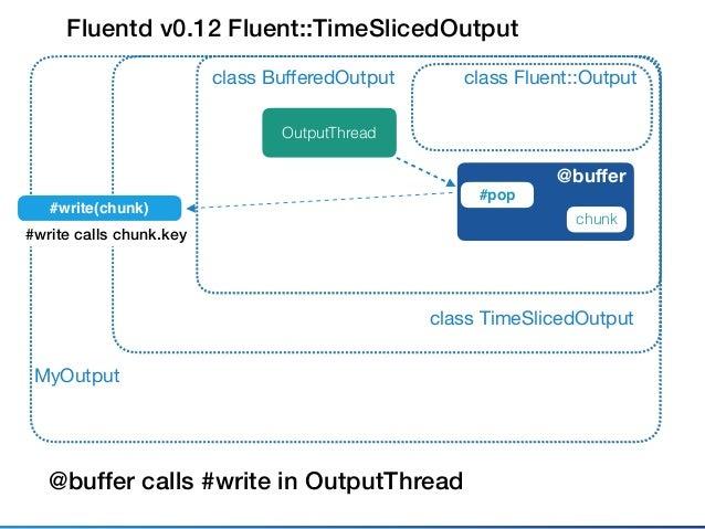 Fluentd v0.12 Fluent::ObjectBufferedOutput class Fluent::Outputclass BufferedOutput @buffer MyOutput class ObjectBufferedOutp...