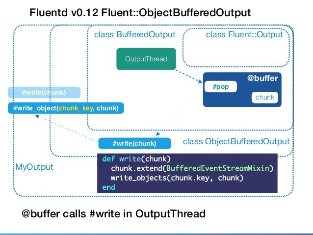 Fluentd v0.12 API Problems • Entry point method is implemented by Plugin subclasses • Fluentd core cannot add any processe...