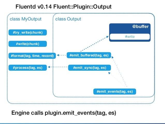 Fluentd v0.14 Fluent::Plugin::Output class Outputclass MyOutput Output calls plugin.write (or try_write) @buffer chunk #wri...