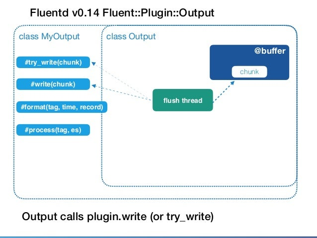 Fluentd v0.14 Design Policy • Separate entry points from implementations • Methods in superclass control everything • Do N...