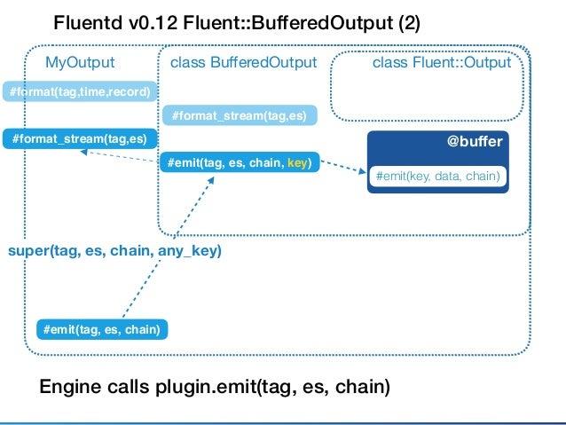 Fluent::Plugin::Outputclass MyOutput @buffer #write #emit_events(tag, es) v0.12 Plugins via Compat Layer: Best case (virtua...