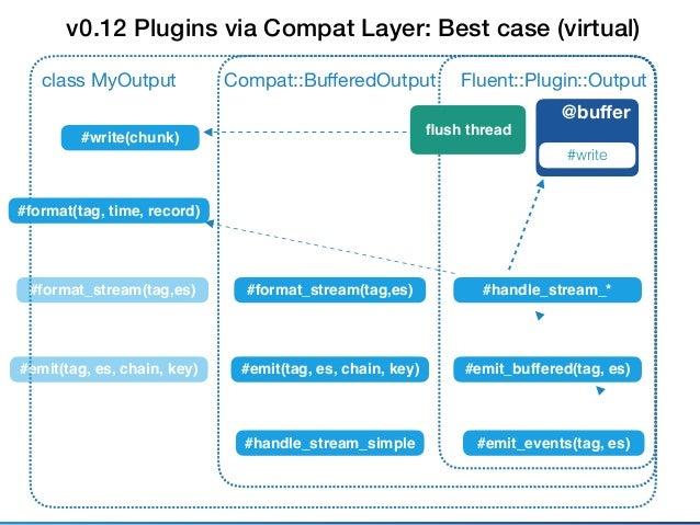 Fluent::Plugin::Outputclass MyOutput @buffer #write #emit_events(tag, es) When plugin overrides #format_stream Compat::Buffe...