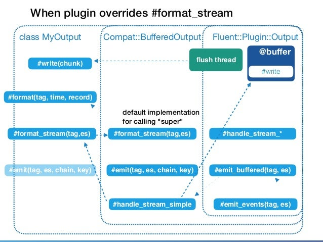 Fluent::Plugin::Outputclass MyOutput @buffer #write #emit_events(tag, es) Compat::BufferedOutput #emit_buffered(tag, es) #fo...