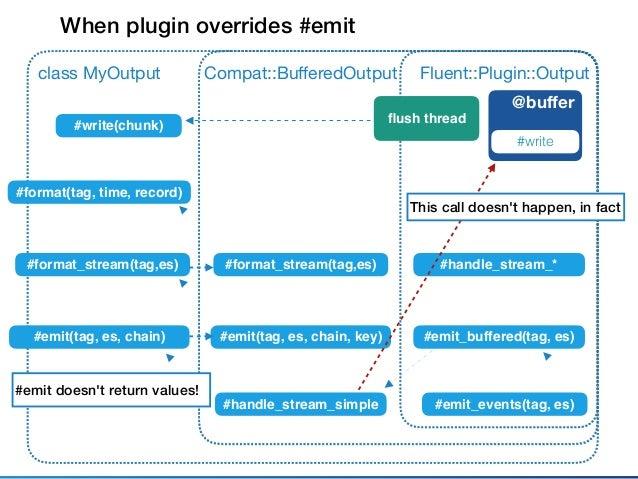 Fluent::Plugin::Outputclass MyOutput @buffer #write #emit_events(tag, es) When plugin overrides #emit Compat::BufferedOutput...