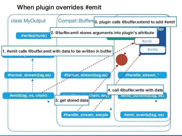 """Fluent::Plugin::Outputclass MyOutput @buffer #write #emit_events(tag, es) Thinking about """"chunk"""" instance ... Compat::Buffer..."""