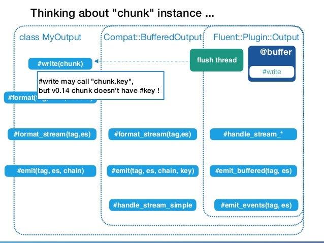 "Fluent::Plugin::OutputMyOutput @buffer #write C::BufferedOutput #write(chunk) flush thread Thinking about ""chunk"" instance ....."