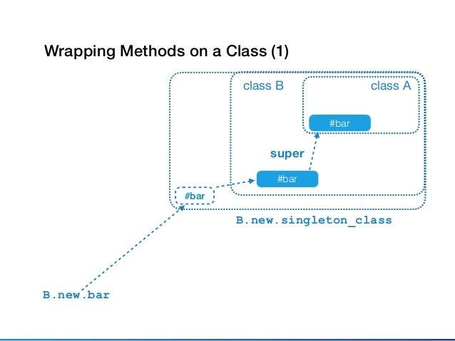 class A #bar class B #bar super module M;def bar;super;end;end B.prepend M B.new.bar module M Wrapping Methods on a Class ...