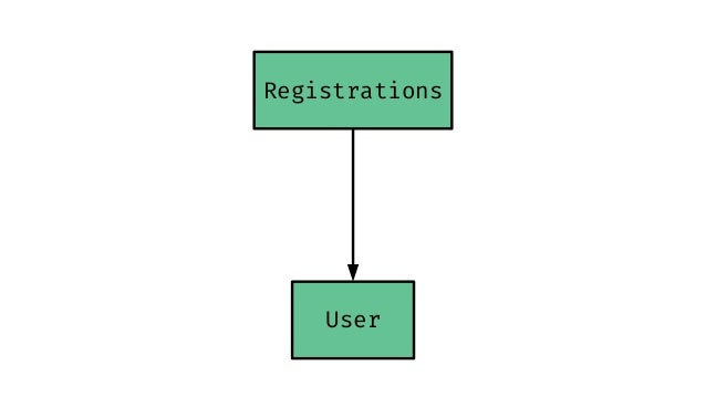 Registrations User UsersUsers ##. ##. ##.
