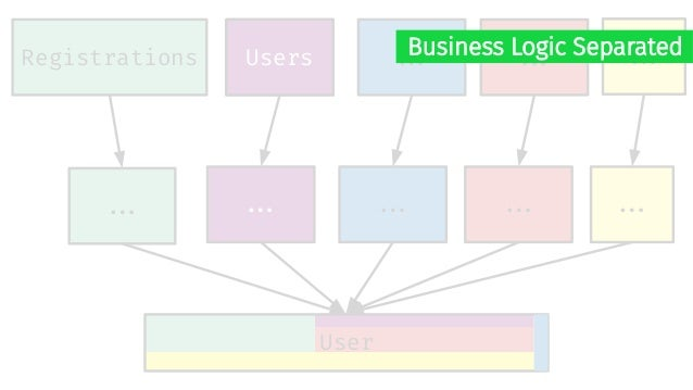 Registrations User UsersUsers ##. ##. ##. ##. ##. ##. ##. ##. Business Logic Separated Validations and Callbacks still mix...