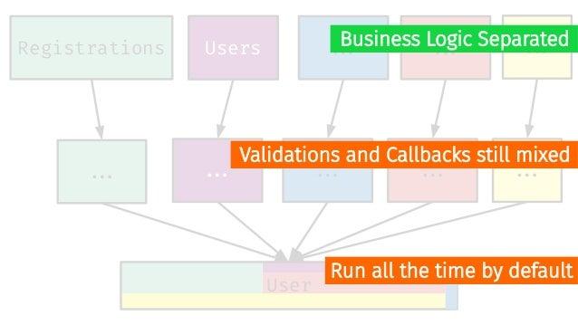 Registrations User ##. SignUpView Controller Service Model