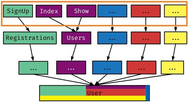 class User < ApplicationRecord validates :email, presence: true, confirmation: true validates :password, confirmation: tru...