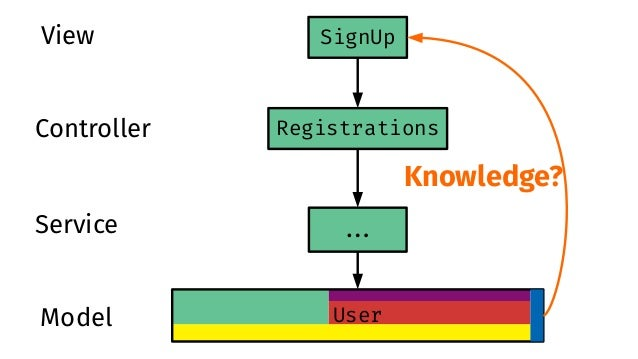 Registrations User ##. SignUpView Controller Service Model Opt Out