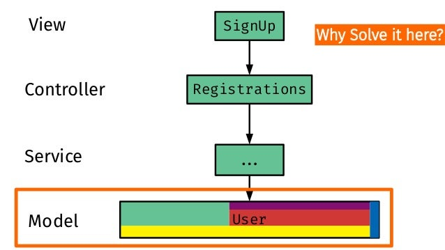 Registrations User ##. SignUpView Controller Service Model Could solve here