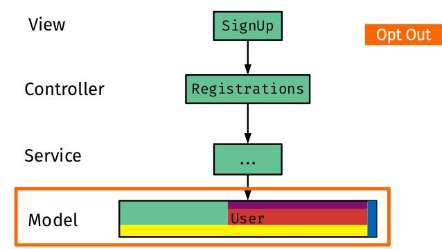 Registrations User ##. SignUpView Controller Service Model Or here?