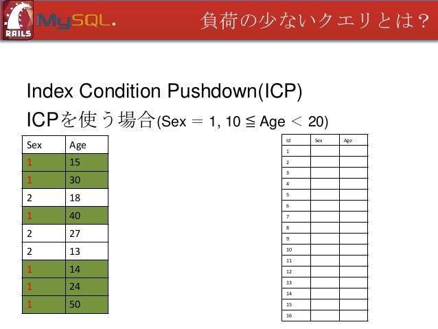 負荷の少ないクエリとは?  Index Condition Pushdown(ICP) ICPを使う場合(Sex = 1, 10 ≦ Age < 20) Sex  Age  Id  1  15  2  1  30  2  18  1  40  ...