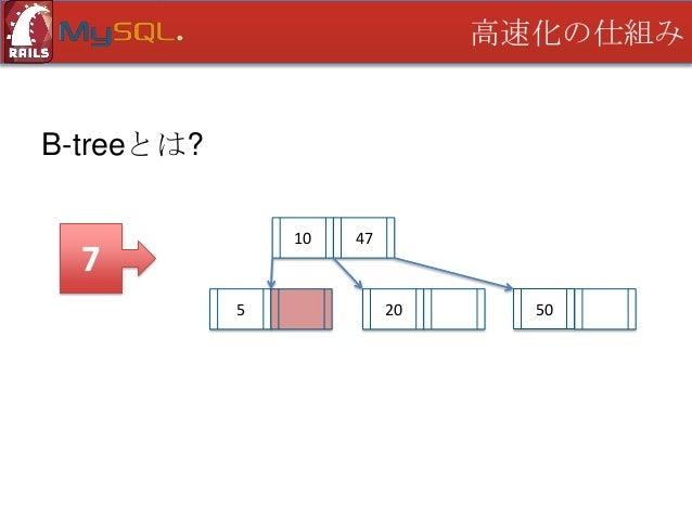 高速化の仕組み  B-treeとは? 10  32 5  7  47  20  50
