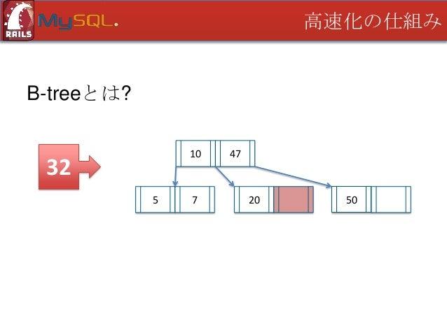 高速化の仕組み  B-treeとは? 10  9 5  7  9  47  20  32  50