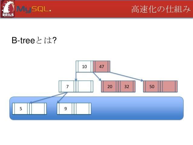 高速化の仕組み  B-treeとは? 10  7  5  9  47  20  32  50