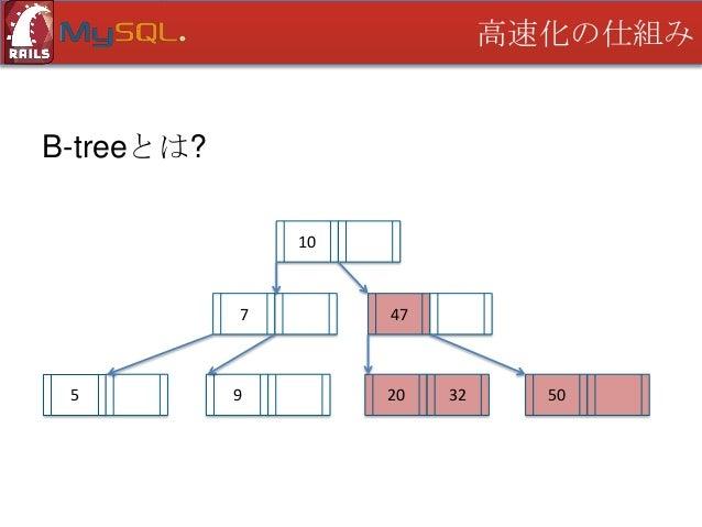 高速化の仕組み  MySQL(InnoDB)のインデックス探索 • リーフページが大量の場合は打ち切り ルートから探索を行う • 9ページまで読み打ち切る(MySQL 5.6.4) • リーフページサイズは16KB