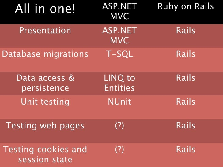 Ruby On Rails Overview