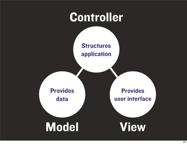 Controller             Structures            application     Provides                   Provides   data                   ...