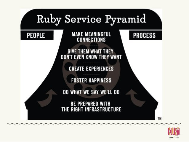 Ruby Receptionists: Building a Culture of WOW to Delight Customers