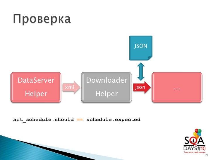 Автотестирование веб-сервиса с Ruby и Rspec