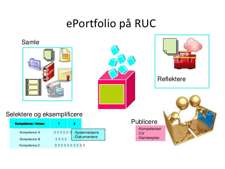 ePortfolio på RUC<br />Samle<br />Reflektere<br />Selektere og eksemplificere<br />Publicere<br /><ul><li>Kompetencer