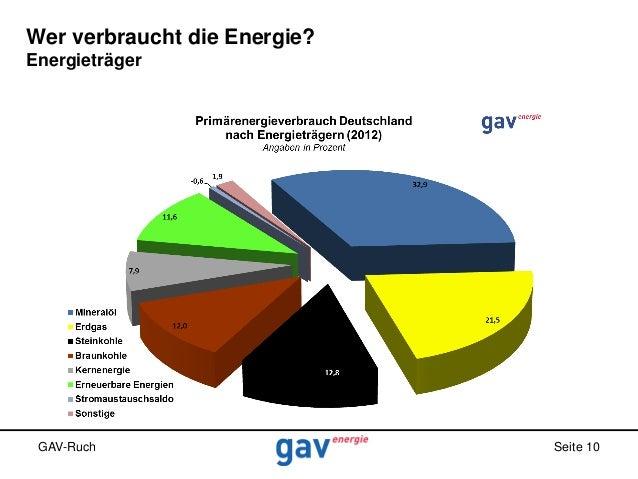 Wer verbraucht die Energie? Energieträger  GAV-Ruch  Seite 10