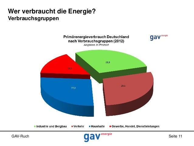Wer verbraucht die Energie? Verbrauchsgruppen  GAV-Ruch  Seite 11