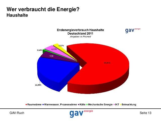 Wer verbraucht die Energie? Haushalte  GAV-Ruch  Seite 13