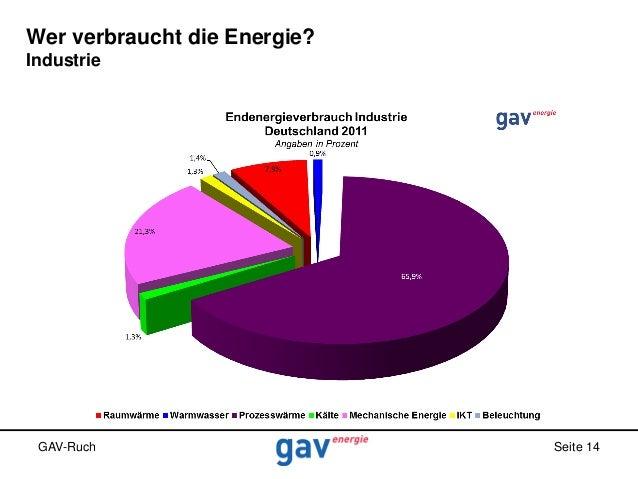 Wer verbraucht die Energie? Industrie  GAV-Ruch  Seite 14