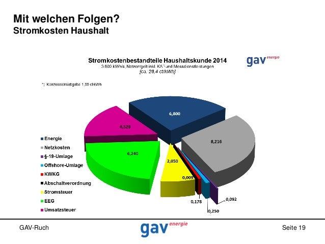 Mit welchen Folgen? Stromkosten Haushalt  GAV-Ruch  Seite 19