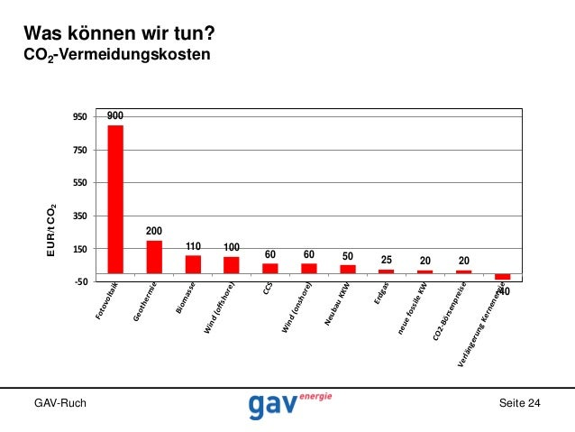 Was können wir tun? CO2-Vermeidungskosten  950  900  750  EUR/t CO2  550 350 200 150 -50  GAV-Ruch  110  100  60  60  50  ...