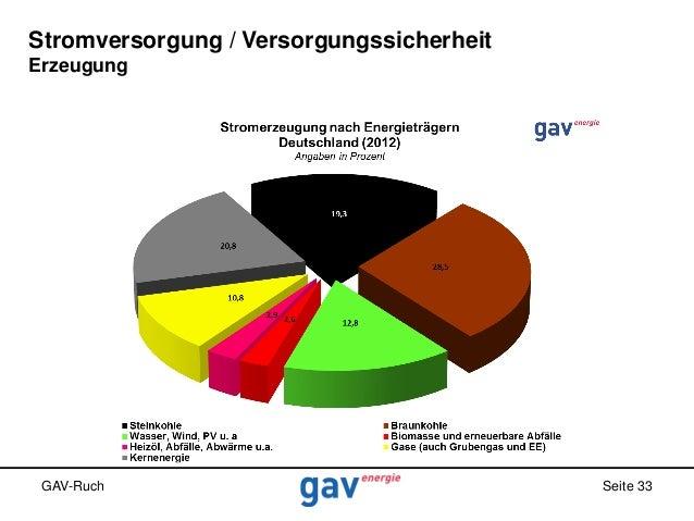 Stromversorgung / Versorgungssicherheit Erzeugung  GAV-Ruch  Seite 33