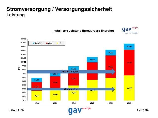 Stromversorgung / Versorgungssicherheit Leistung  GAV-Ruch  Seite 34