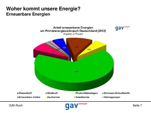 Woher kommt unsere Energie? Erneuerbare Energien  GAV-Ruch  Seite 7