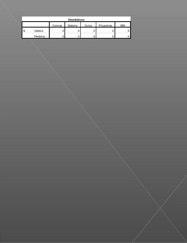 Estadísticos               Conoce       Materia        Curso       Programas       IBMN   Válidos             5           ...