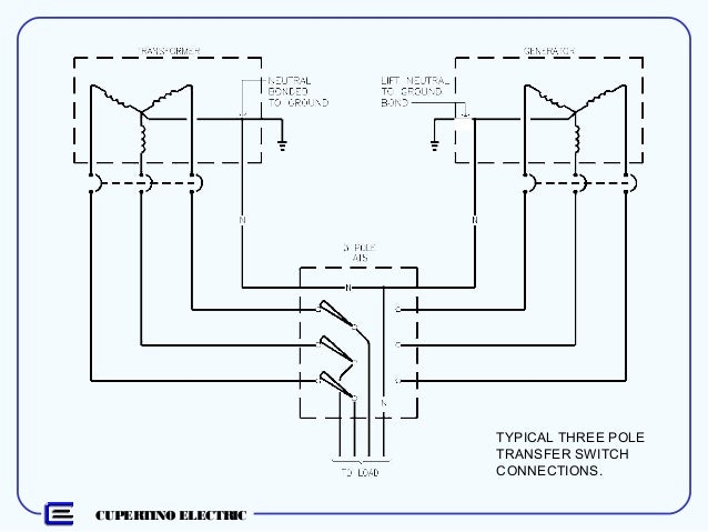 emergency legally required and optional standby systems 18 638?cb\=1465400375 4 pole transfer switch wiring diagram wiring diagrams 4-pole transfer switch wiring diagram at gsmportal.co