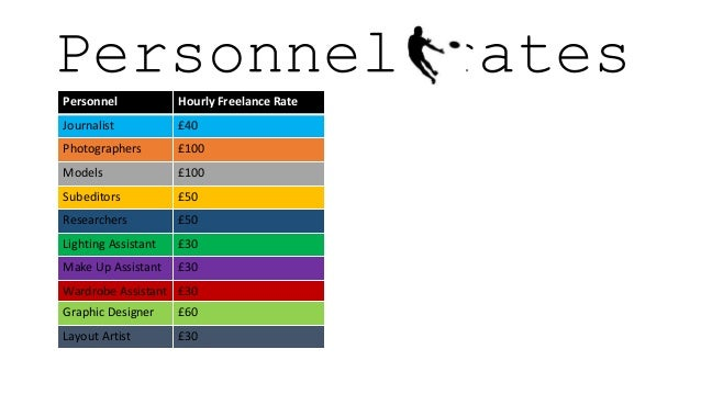 Income Range For Freelance Graphic Designer